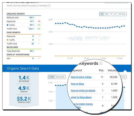 Organic Search Data SEMrush