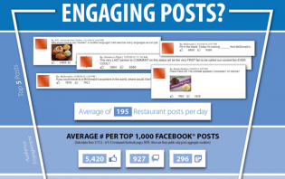 How often should you post on your Facebook page?