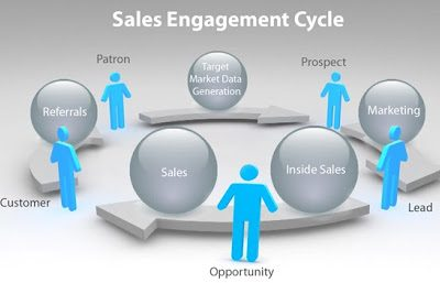 What Is Sales Engagement?